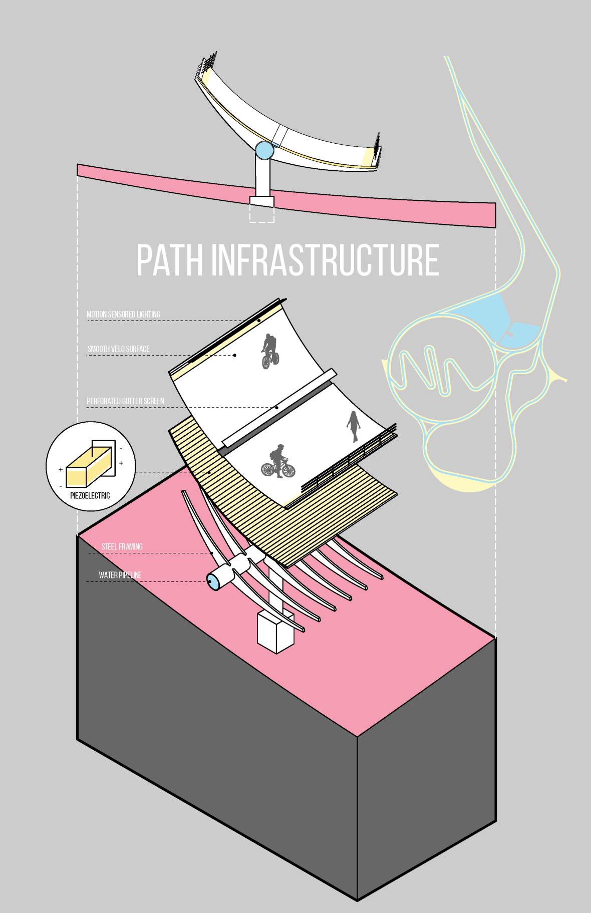 Path Infrastructure